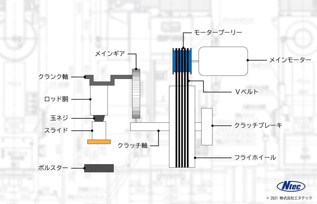 プレス機械の模式図/プレス・ロボットシステムの株式会社エヌテック